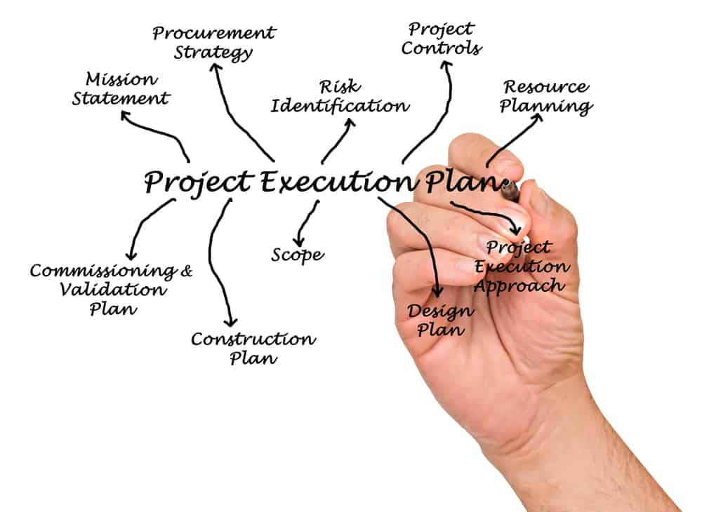 Beginners Guide to Construction Project Management – Project Management Plan