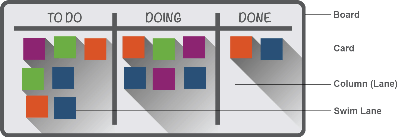 Simple Kanban Labeled
