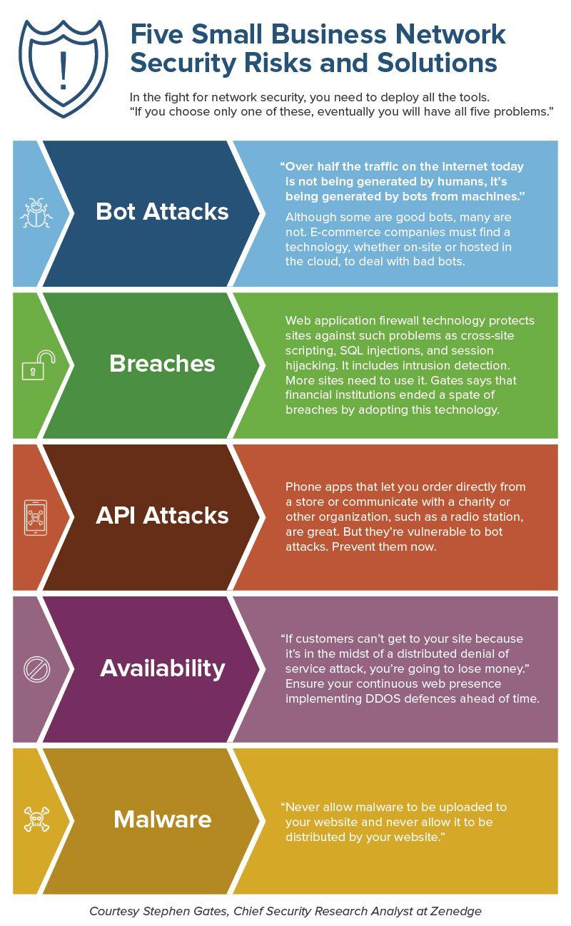 Beginner's Guide to Network Security | Smartsheet