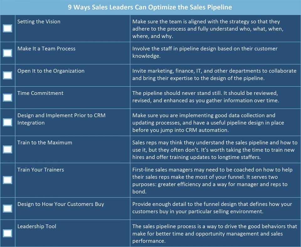 Sales Pipeline Management 101 | Smartsheet