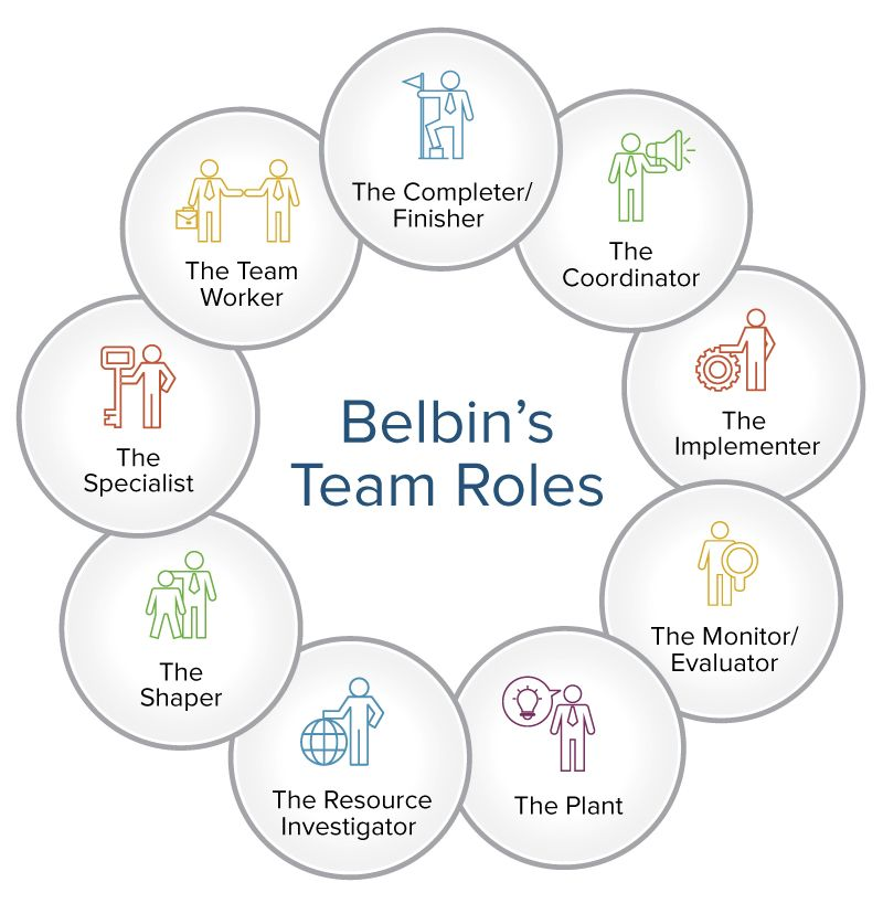 How to Use Team Roles to Boost Performance | Smartsheet