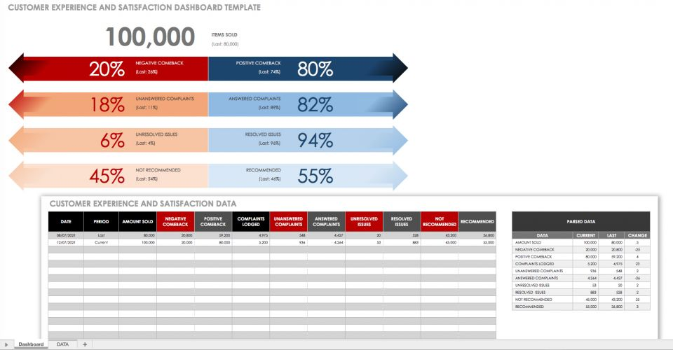 Customer Experience and Satisfaction Dashboard Template