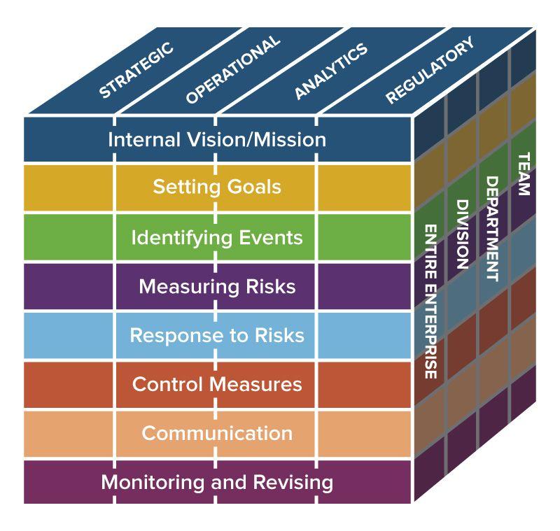 ERM framework graphic