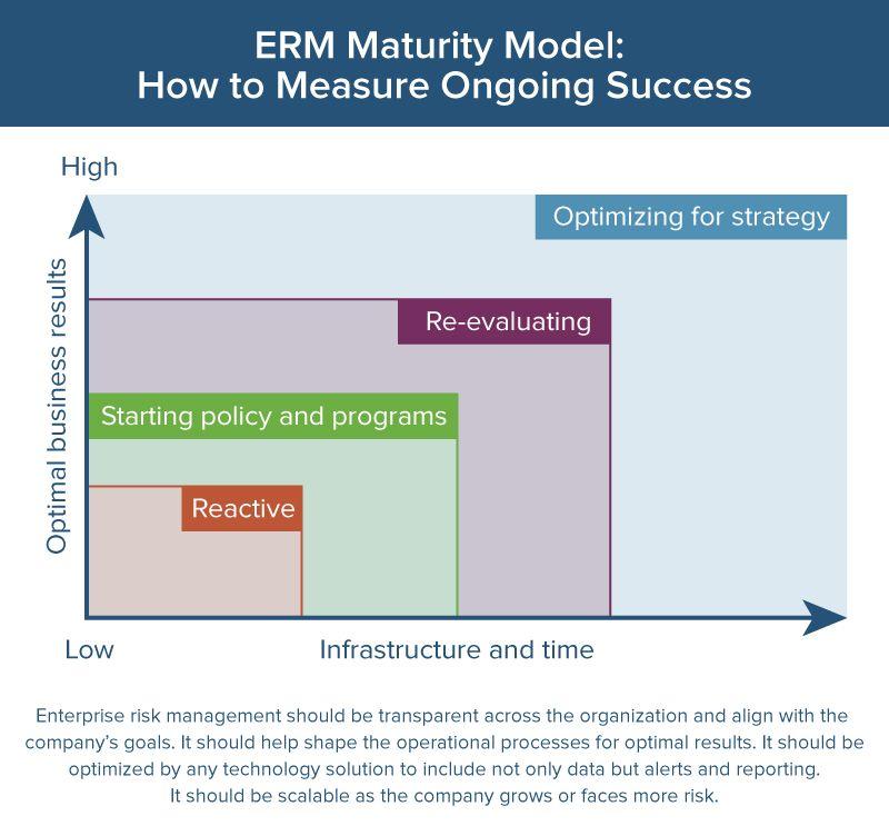 ERM maturity model graphic