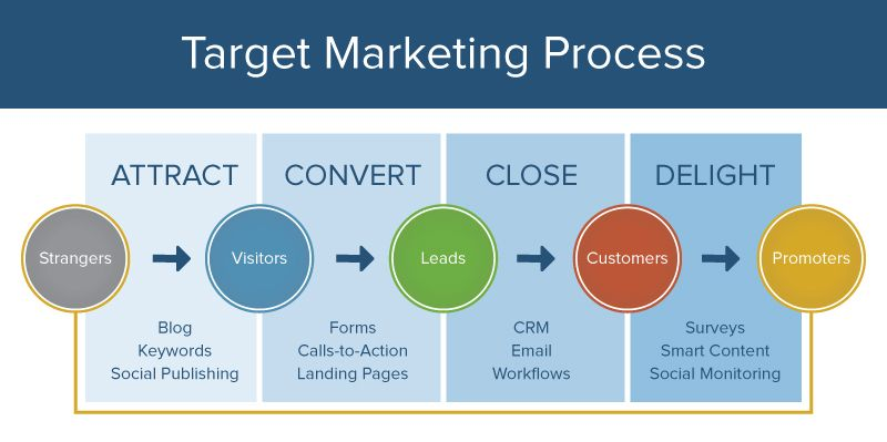 Inbound Target Marketing Process