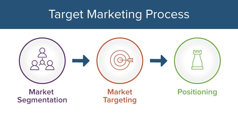 Target Marketing Process