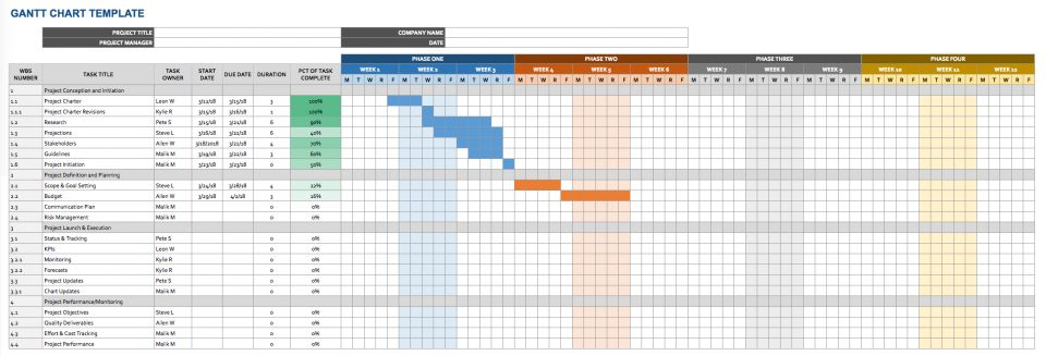 Google Docs Templates: Timeline Templates Smartsheet