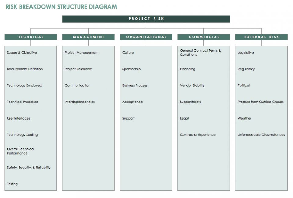 Risk breakdown structure diagram template