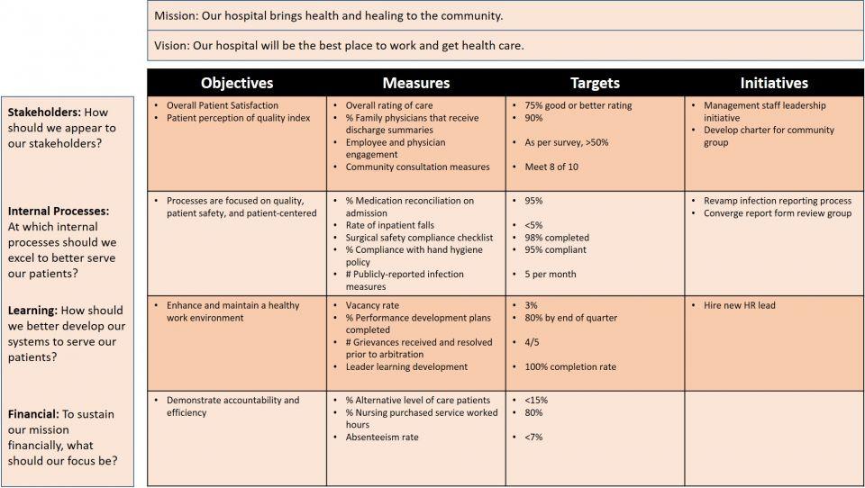 Hospital Balanced Scorecard Example