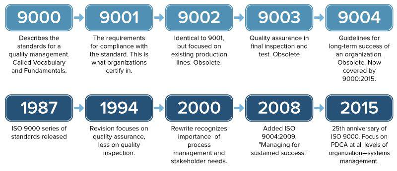 [Image: IC-ISO-9000-Standards-Revisions.jpg?itok\u003d65T1QPfj]