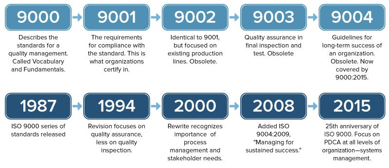 ISO 9000 Standards Revisions
