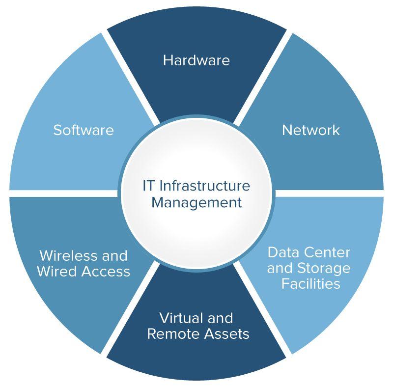 Gestión de infraestructura de TI