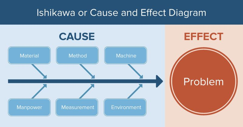 Ishikawa Diagram and Cause and Effect Diagram