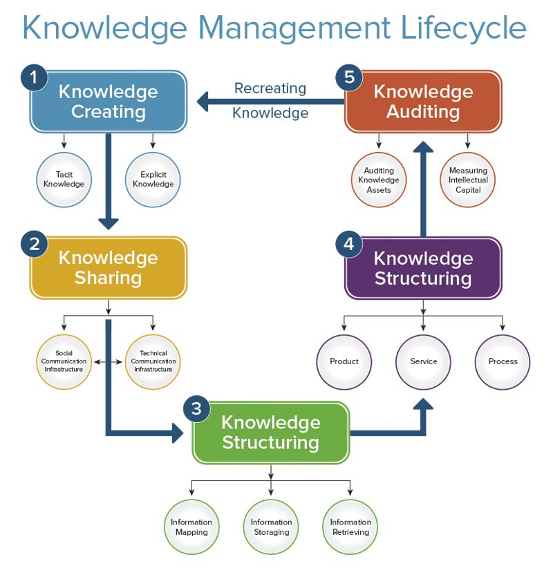 Knowledge Management Life-cycle