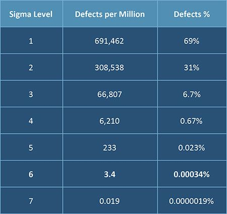 Beginner's Guide to Six Sigma | Smartsheet