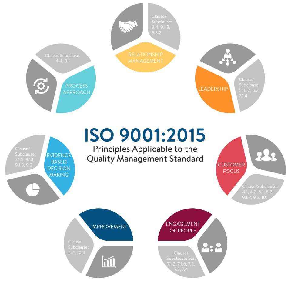 Principles Applicable to the Quality Management Standard ISO 9001:2015