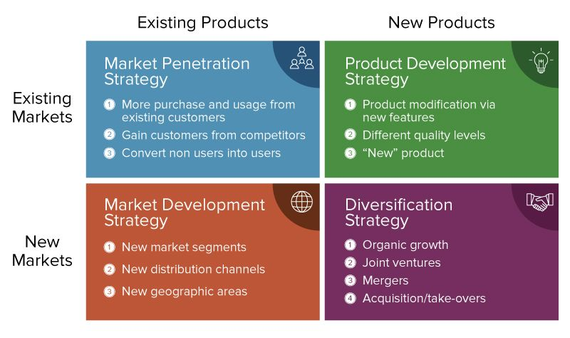 marketing market grid strategy strategies growth current level ic maintain templates revenue