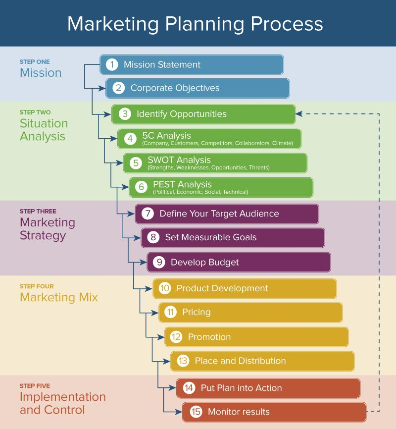 Here's How the Marketing Process Works | Smartsheet