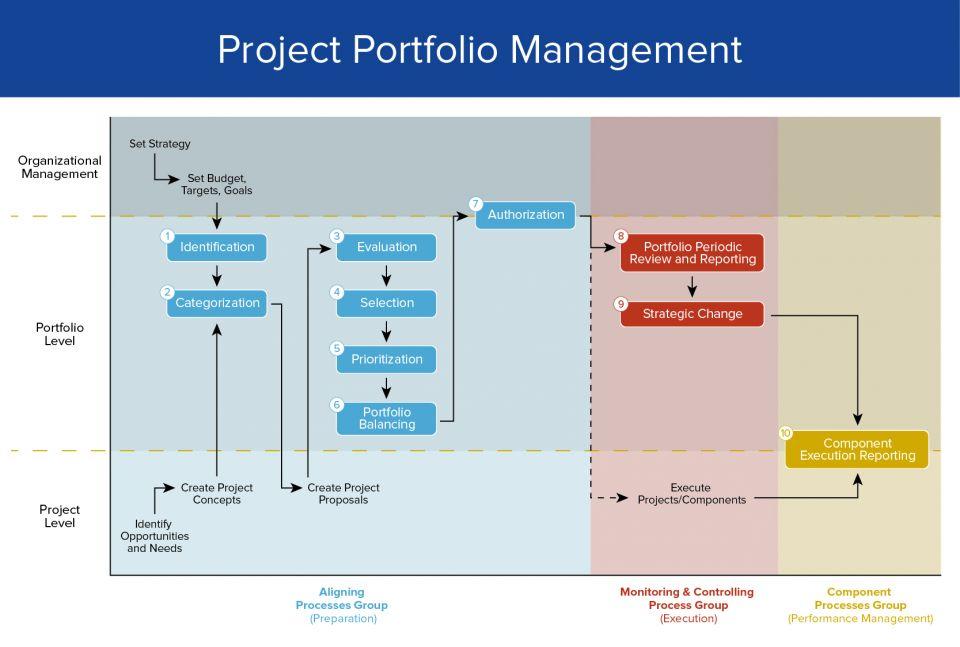 Project Portfolio Management Evaluate Potential Projects