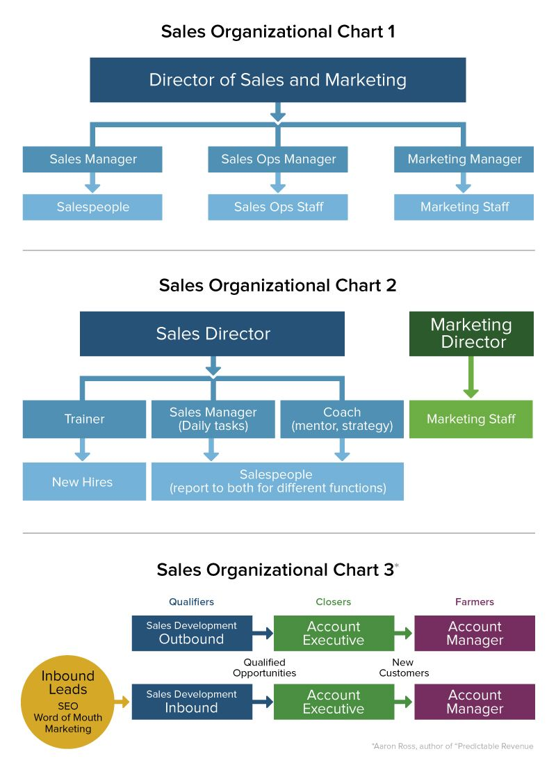 Sales Operations: Roles, Problems, & Tips | Smartsheet