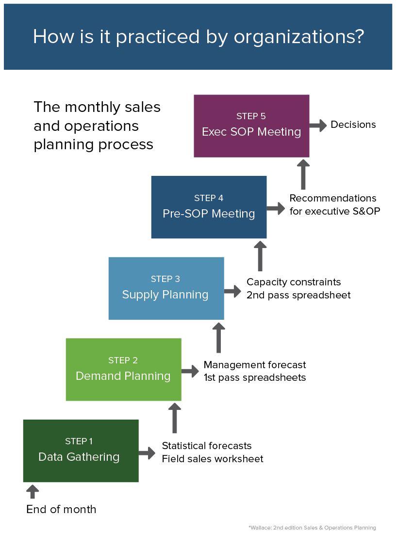 Sales and Operations Planning (S&OP) 101| Smartsheet