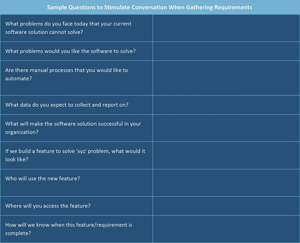 Sample questions to stimulate conversation when gathering requirements