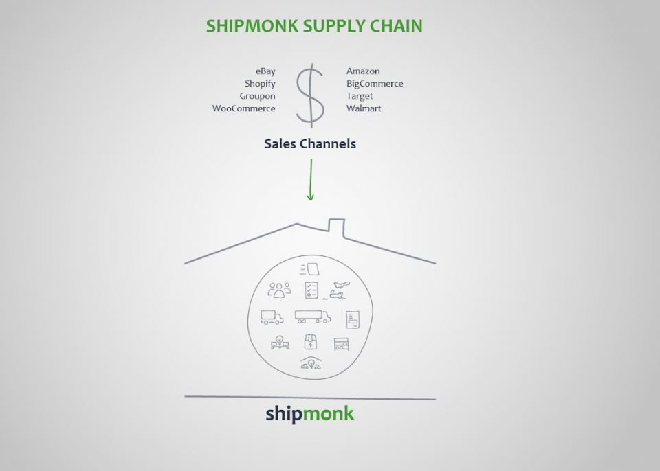 Shipmonk Supply Chain