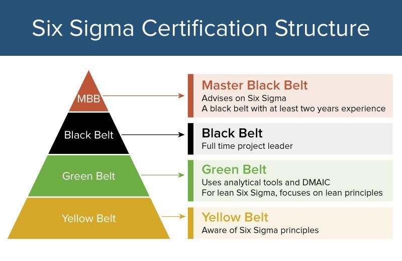 Six Sigma Belt Colors