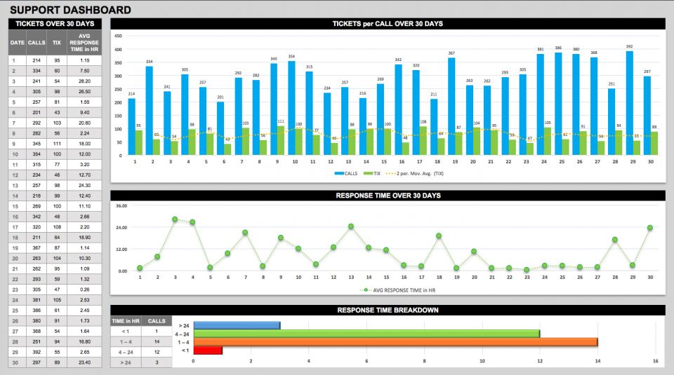 Creating Operations Dashboards | Smartsheet