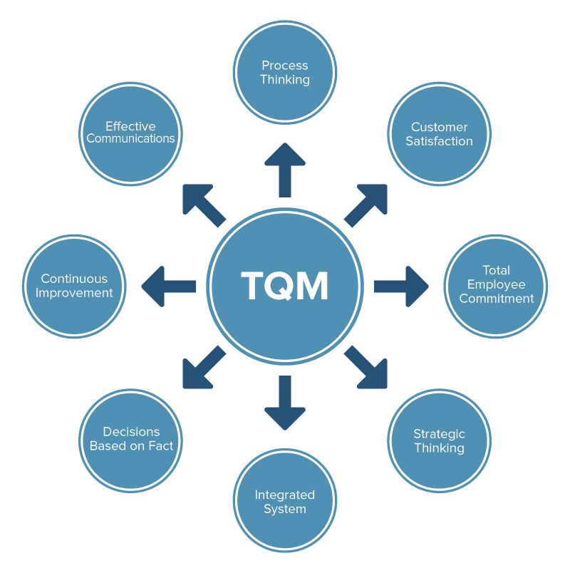 principles of total quality management in food industry
