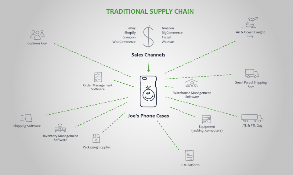 Traditional Supply Chain