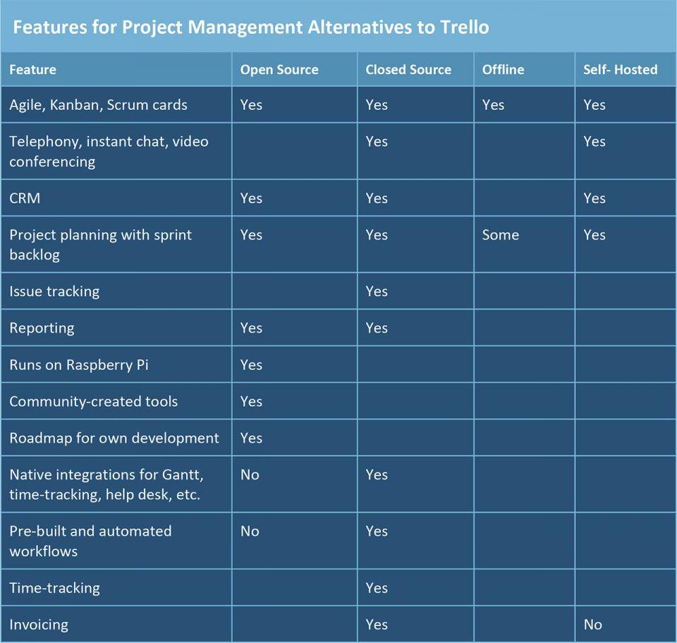 How to Pick the Best Trello Alternative | Smartsheet