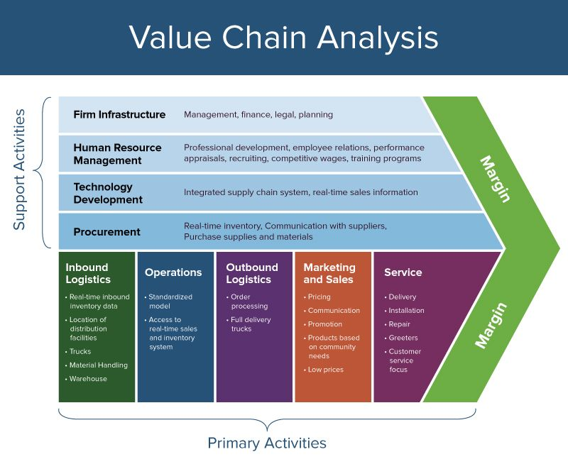 Everything You Need to Know About Value Chain Analysis