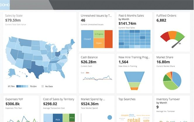 Find the Best Dashboard Apps by Category | Smartsheet
