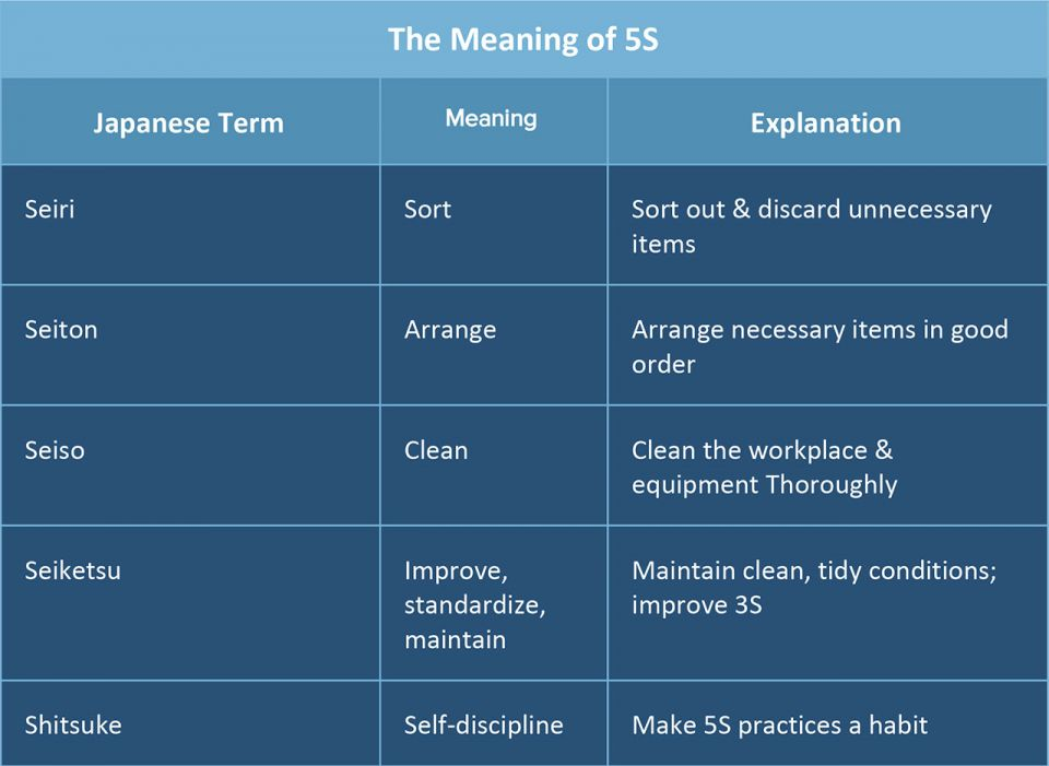 5s meaning lean six sigma