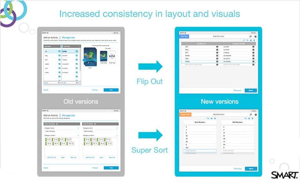 Smartlab consistency