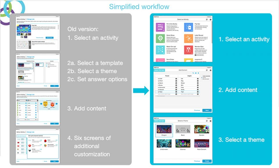 Smartlab workflow