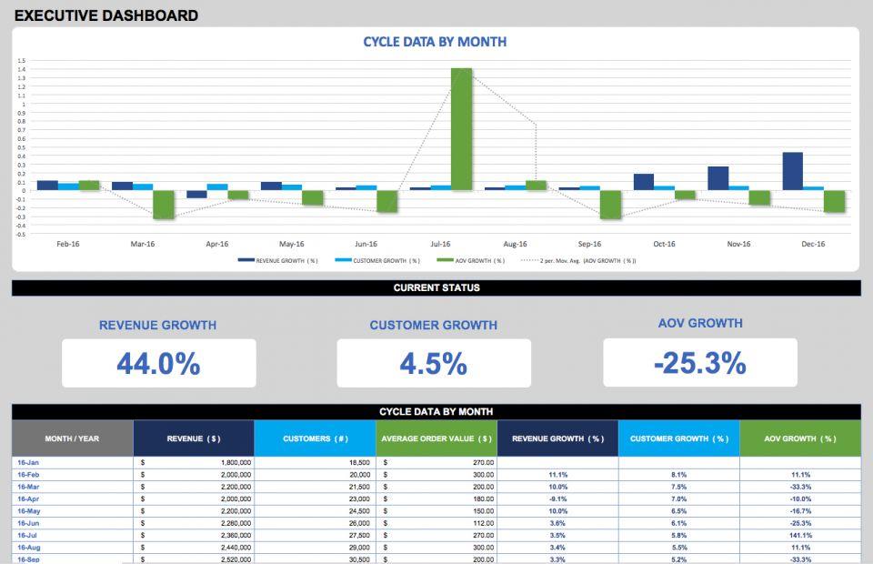 Sales Dashboard Templates and Examples | Smartsheet