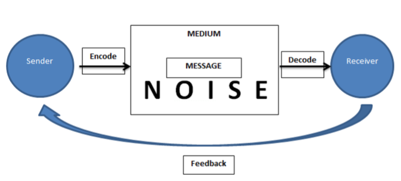 internal communication noise component