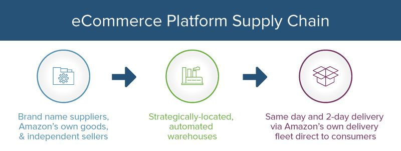 Amazon ecommerce platform supply chain flowchart