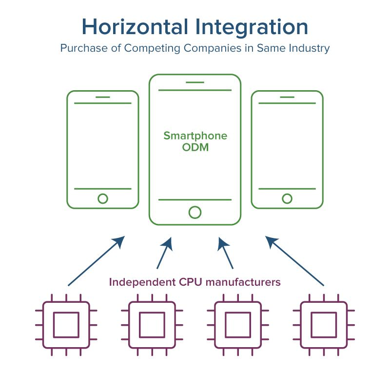 Horizontal supply chain integration