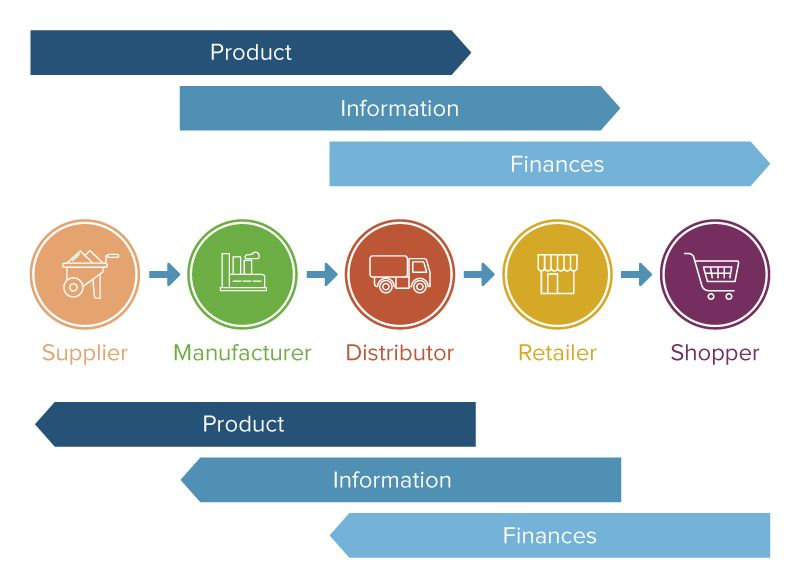 Integration flows supply chain management
