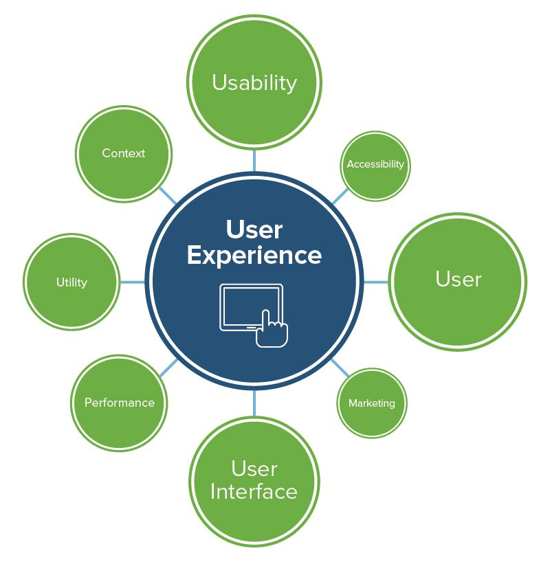 Key Influences on user experience