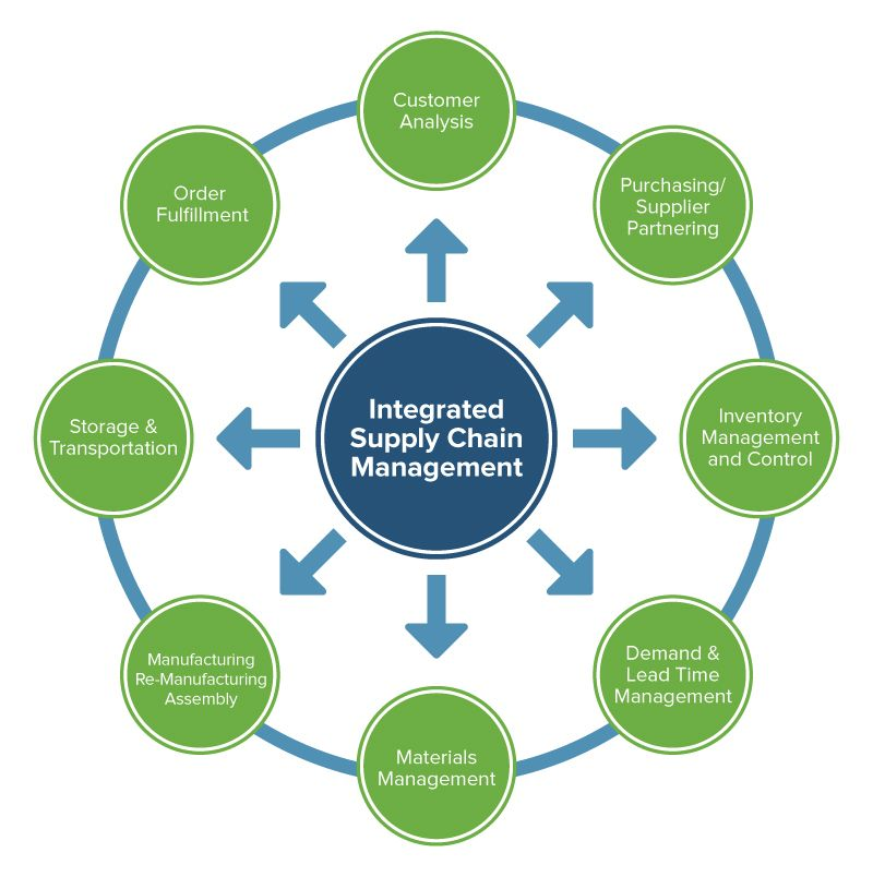 supply chain management implementation