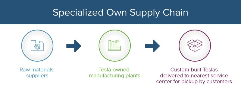 Tesla motors specialized own supply chain flowchart