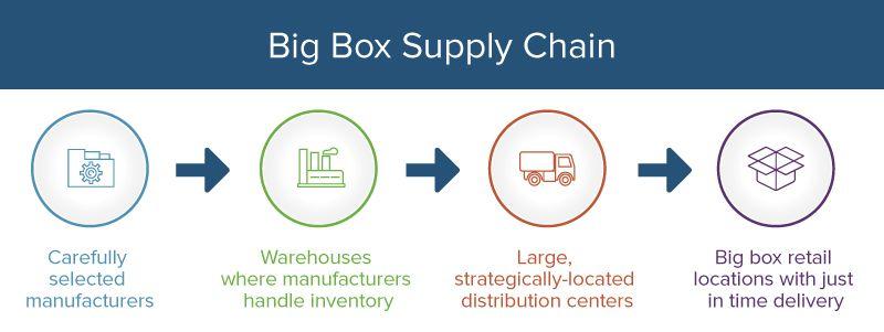 Walmart big box supply chain flowchart