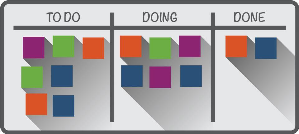 Simple kanban representation