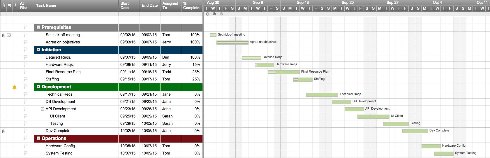 Top Project Plan Templates For Excel Smartsheet