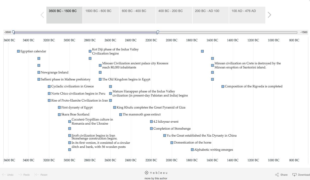 Interactive timeline Tableau