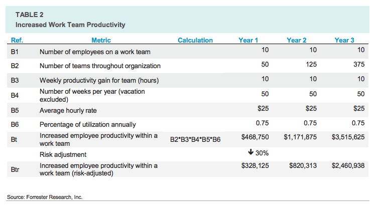 How to Calculate Workplace Productivity | Smartsheet